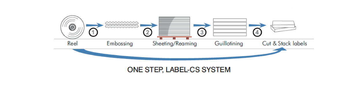 cut and stack label process